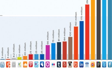 Some interesting social media statistics for Arab Region